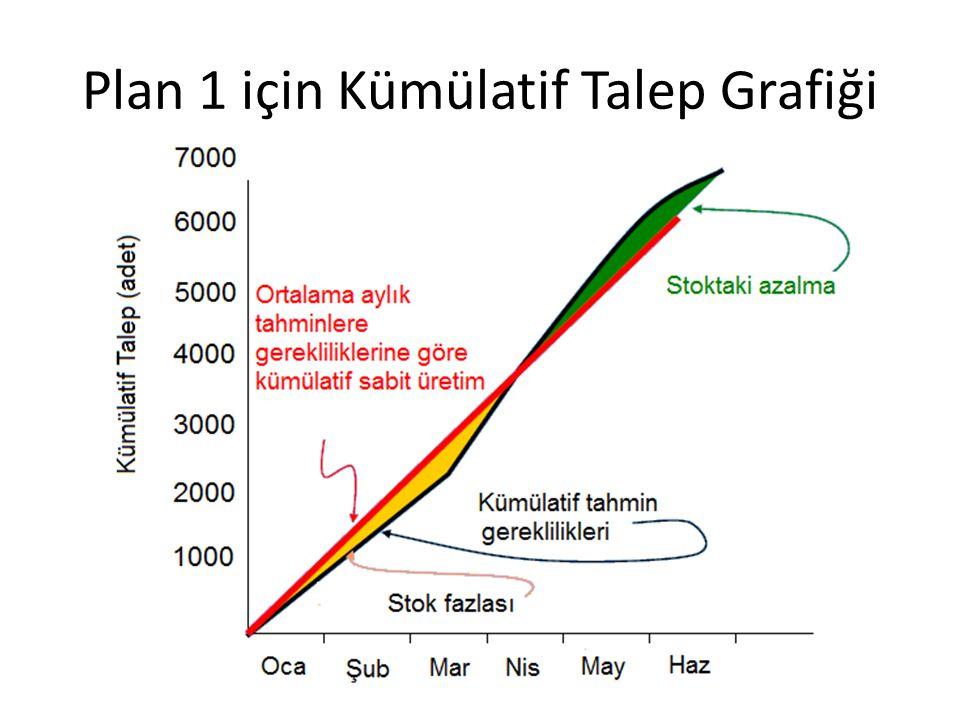 Plan 1 için Kümülatif Talep Grafiği