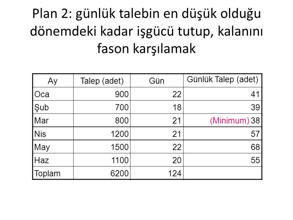Plan 2: günlük talebin en düşük olduğu dönemdeki kadar işgücü tutup, kalanını fason karşılamak AyTalep (adet)Gün Günlük Talep (adet) Oca9002241 Şub7001839 Mar80021(Minimum) 38 Nis12002157 May15002268 Haz11002055 Toplam6200124
