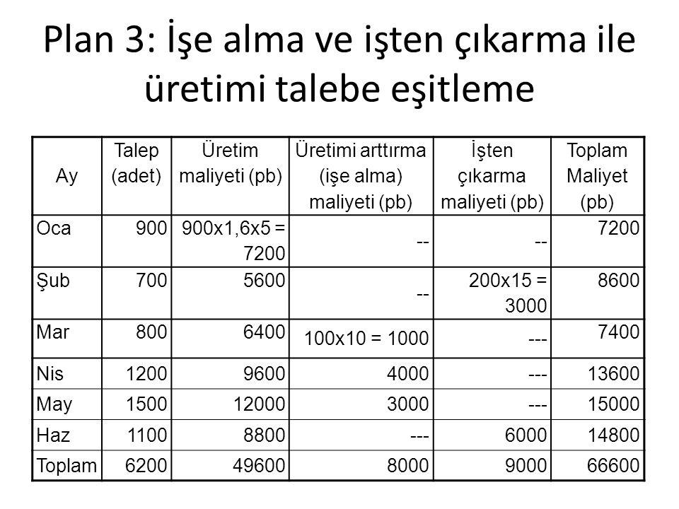 Plan 3: İşe alma ve işten çıkarma ile üretimi talebe eşitleme Ay Talep (adet) Üretim maliyeti (pb) Üretimi arttırma (işe alma) maliyeti (pb) İşten çıkarma maliyeti (pb) Toplam Maliyet (pb) Oca900 900x1,6x5 = 7200 -- 7200 Şub7005600 -- 200x15 = 3000 8600 Mar8006400 100x10 = 1000--- 7400 Nis120096004000---13600 May1500120003000---15000 Haz11008800---600014800 Toplam6200496008000900066600