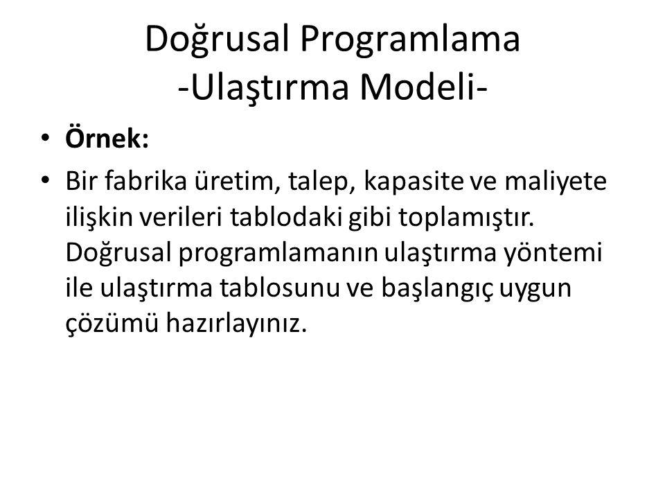 Doğrusal Programlama -Ulaştırma Modeli- Örnek: Bir fabrika üretim, talep, kapasite ve maliyete ilişkin verileri tablodaki gibi toplamıştır.