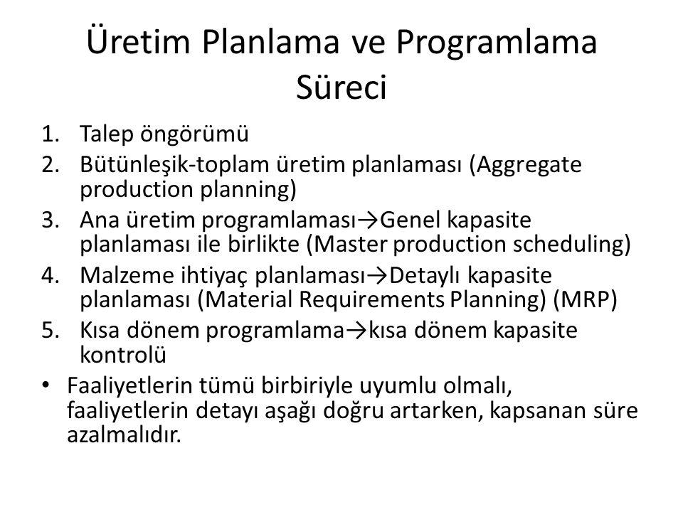 Üretim Planlama ve Programlama Süreci 1.Talep öngörümü 2.Bütünleşik-toplam üretim planlaması (Aggregate production planning) 3.Ana üretim programlaması→Genel kapasite planlaması ile birlikte (Master production scheduling) 4.Malzeme ihtiyaç planlaması→Detaylı kapasite planlaması (Material Requirements Planning) (MRP) 5.Kısa dönem programlama→kısa dönem kapasite kontrolü Faaliyetlerin tümü birbiriyle uyumlu olmalı, faaliyetlerin detayı aşağı doğru artarken, kapsanan süre azalmalıdır.