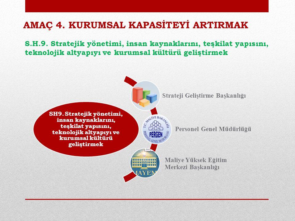 AMAÇ 4.KURUMSAL KAPASİTEYİ ARTIRMAK S.H.9.