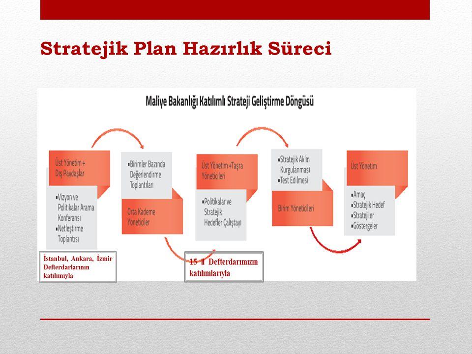 Stratejik Plan Çerçevesi - I Maliye politikasını tüm paydaşlarla birlikte katılımcı bir anlayışla geliştiren, uygulayan ve izleyen bir Maliye Bakanlığı.