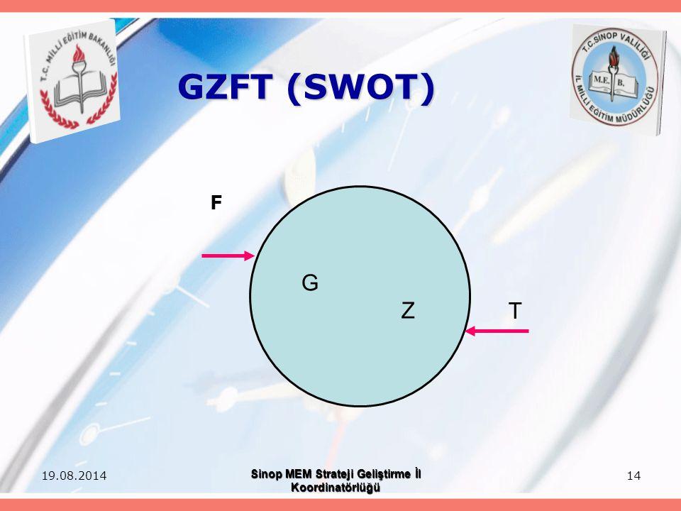 14 GZFT (SWOT) F G Z T 19.08.2014 Sinop MEM Strateji Geliştirme İl Koordinatörlüğü