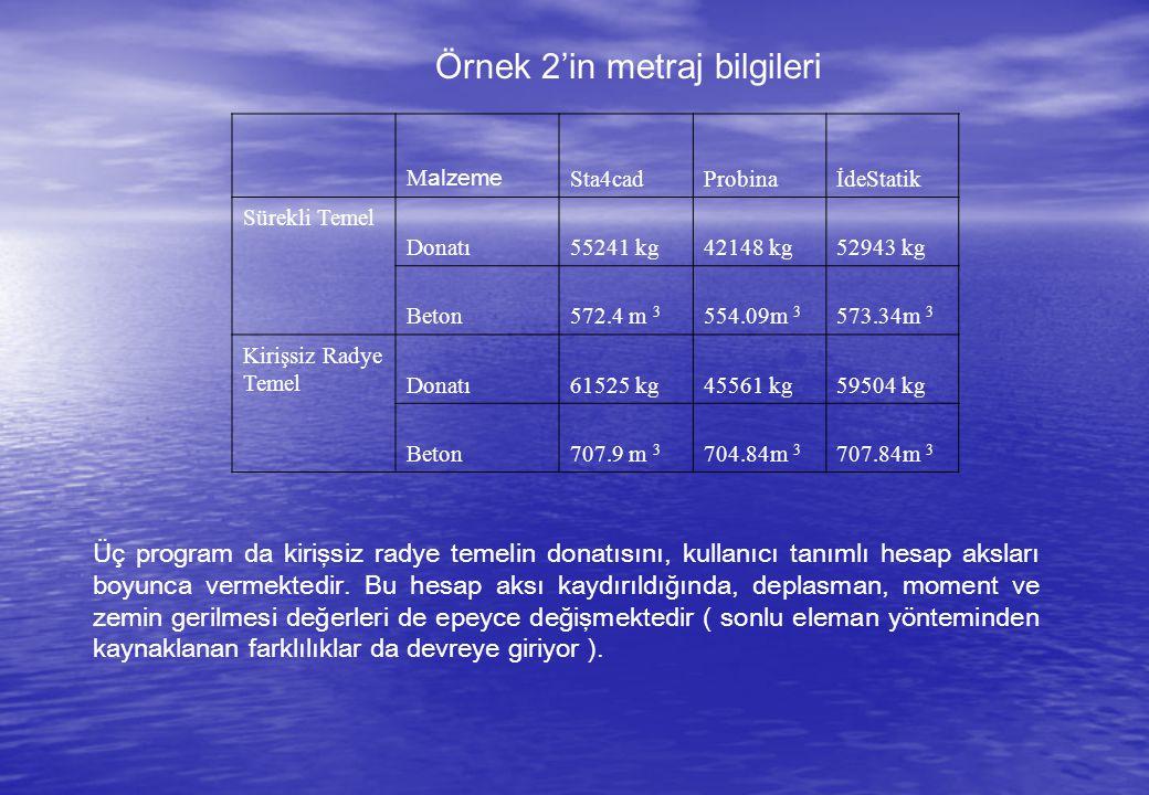 Örnek 2'in metraj bilgileri MalzemeSta4cadProbinaİdeStatik Sürekli Temel Donatı55241 kg42148 kg52943 kg Beton572.4 m 3 554.09m 3 573.34m 3 Kirişsiz Radye Temel Donatı61525 kg45561 kg59504 kg Beton707.9 m 3 704.84m 3 707.84m 3 Üç program da kirişsiz radye temelin donatısını, kullanıcı tanımlı hesap aksları boyunca vermektedir.