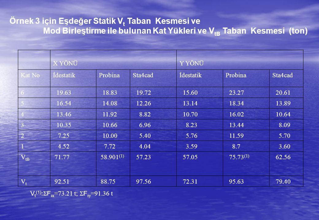 Örnek 3 için Eşdeğer Statik V t Taban Kesmesi ve Mod Birleştirme ile bulunan Kat Yükleri ve V tB Taban Kesmesi (ton) X YÖNÜY YÖNÜ Kat NoİdestatikProbinaSta4cadİdestatikProbinaSta4cad 6 19.63 18.83 19.72 15.60 23.27 20.61 5 16.54 14.08 12.26 13.14 18.34 13.89 4 13.46 11.92 8.82 10.70 16.02 10.64 3 10.35 10.66 6.96 8.23 13.44 8.09 2 7.25 10.00 5.40 5.76 11.59 5.70 1 4.52 7.72 4.04 3.59 8.7 3.60 V tB 71.77 58.901 (1) 57.23 57.05 75.73 (1) 62.56 VtVt 92.51 88.75 97.56 72.31 95.63 79.40 V t (1) :  F ix =73.21 t;  F iy =91.36 t
