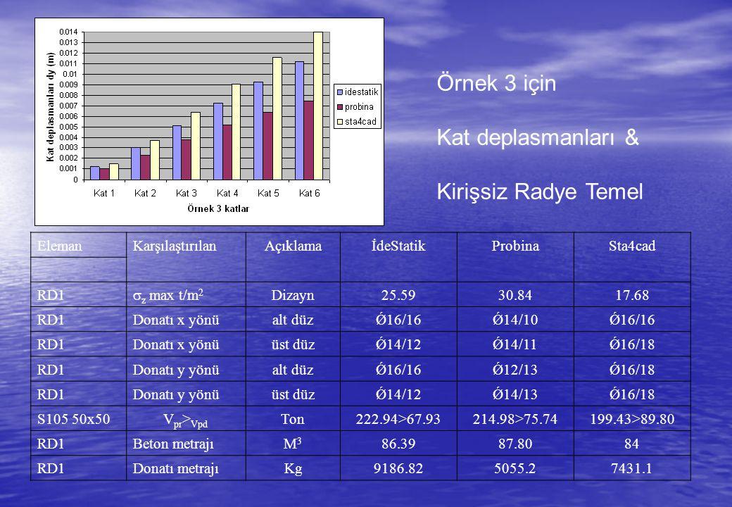 Örnek 3 için Kat deplasmanları & Kirişsiz Radye Temel ElemanKarşılaştırılan Açıklama İdeStatikProbinaSta4cad RD1  z max t/m 2 Dizayn 25.5930.8417.68 RD1Donatı x yönü alt düz Ǿ16/16Ǿ14/10Ǿ16/16 RD1Donatı x yönü üst düz Ǿ14/12Ǿ14/11Ǿ16/18 RD1Donatı y yönü alt düz Ǿ16/16Ǿ12/13Ǿ16/18 RD1Donatı y yönü üst düz Ǿ14/12Ǿ14/13Ǿ16/18 S105 50x50 V pr > Vpd Ton 222.94>67.93214.98>75.74199.43>89.80 RD1Beton metrajı M3M3 86.3987.8084 RD1Donatı metrajı Kg 9186.825055.27431.1