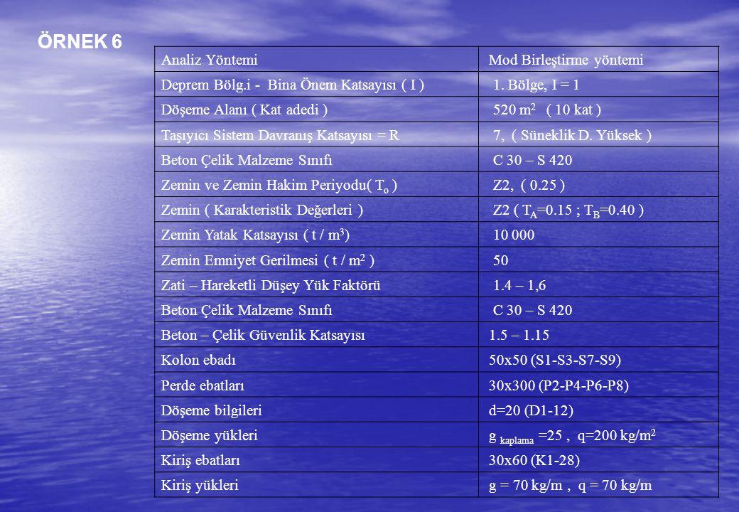 ÖRNEK 6 Analiz Yöntemi Mod Birleştirme yöntemi Deprem Bölg.i - Bina Önem Katsayısı ( I ) 1. Bölge, I = 1 Döşeme Alanı ( Kat adedi ) 520 m 2 ( 10 kat )