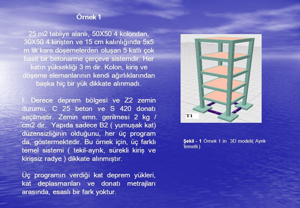 Örnek 1 25 m2 tabliye alanlı, 50X50 4 kolondan, 30X50 4 kirişten ve 15 cm kalınlığında 5x5 m lik kare döşemelerden oluşan 5 katlı çok basit bir betonarme çerçeve sistemdir.