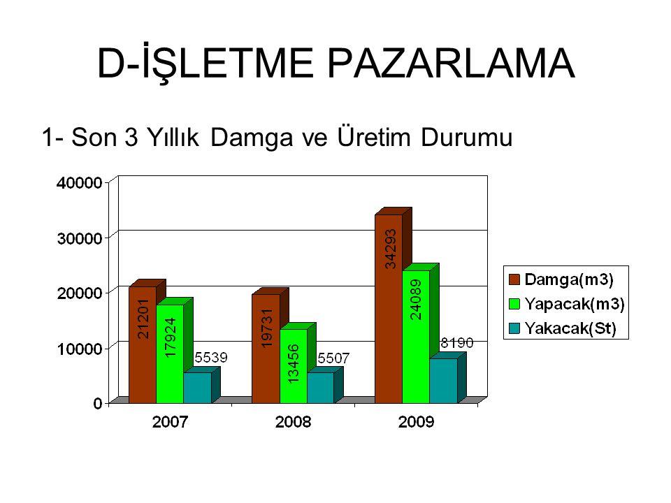 D-İŞLETME PAZARLAMA 1- Son 3 Yıllık Damga ve Üretim Durumu