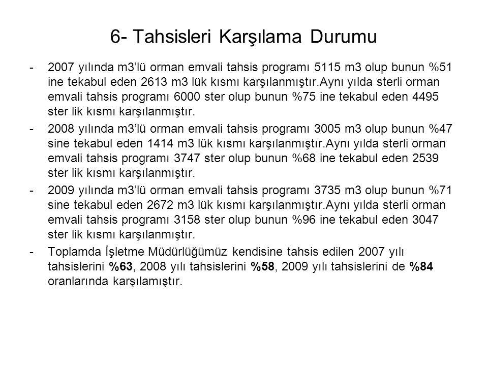 6- Tahsisleri Karşılama Durumu -2007 yılında m3'lü orman emvali tahsis programı 5115 m3 olup bunun %51 ine tekabul eden 2613 m3 lük kısmı karşılanmışt