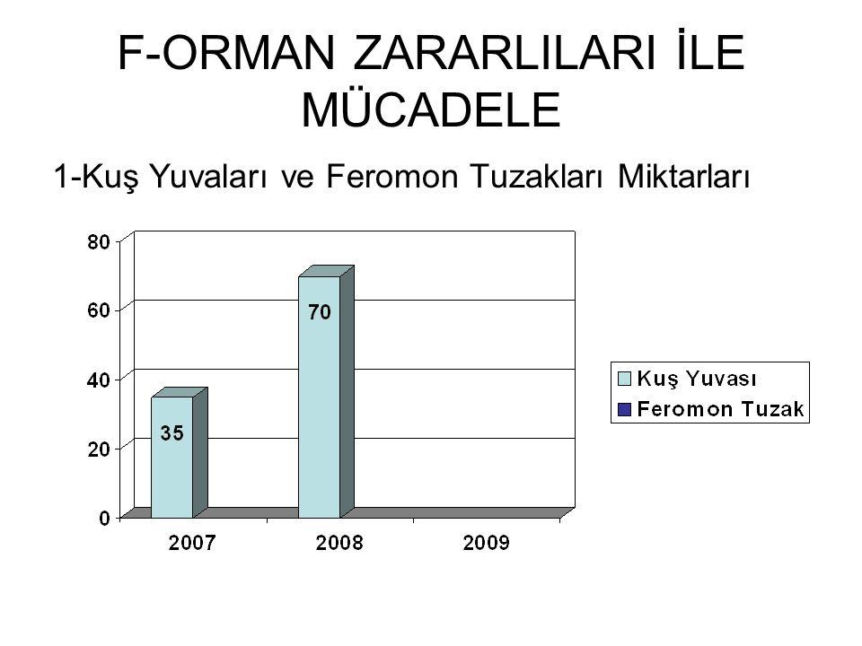 F-ORMAN ZARARLILARI İLE MÜCADELE 1-Kuş Yuvaları ve Feromon Tuzakları Miktarları