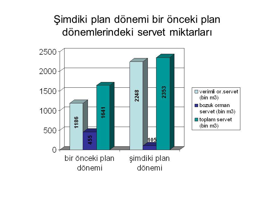 Şimdiki plan dönemi bir önceki plan dönemlerindeki servet miktarları
