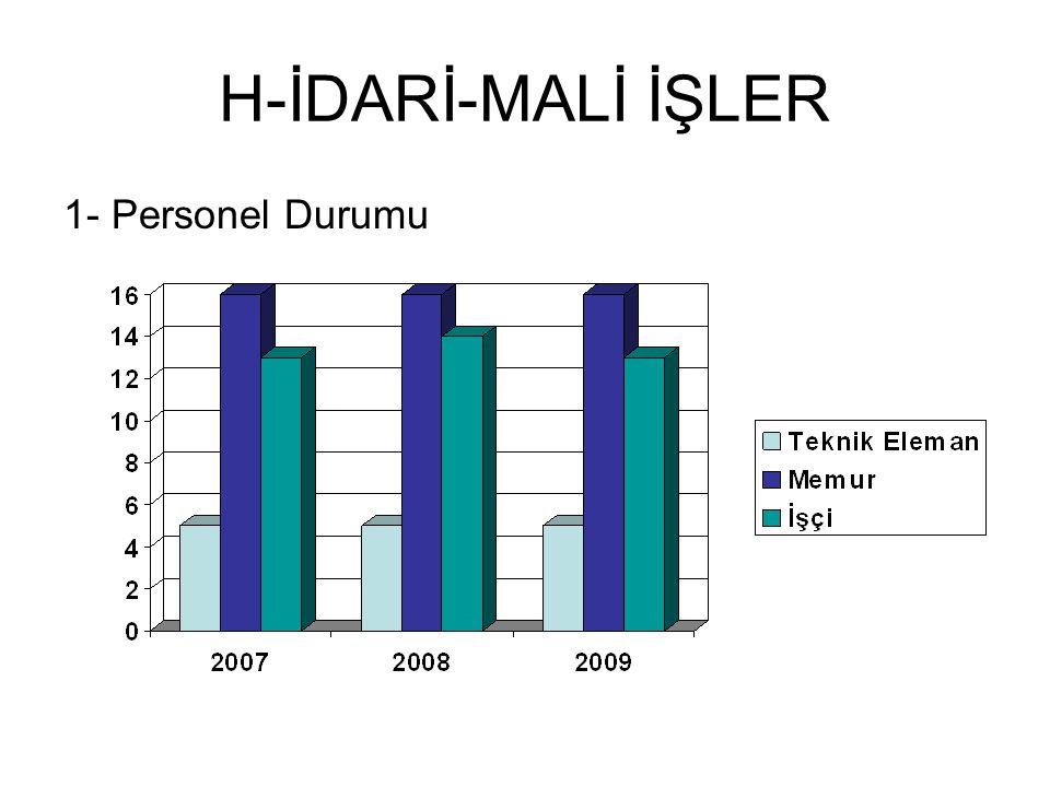 H-İDARİ-MALİ İŞLER 1- Personel Durumu