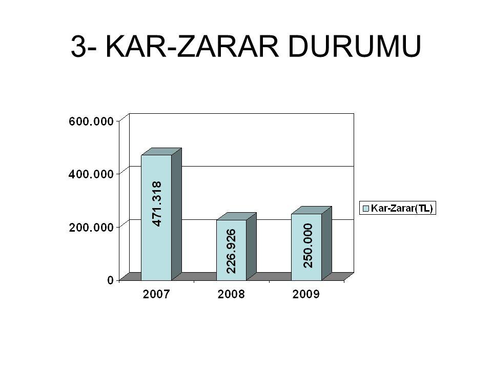 3- KAR-ZARAR DURUMU
