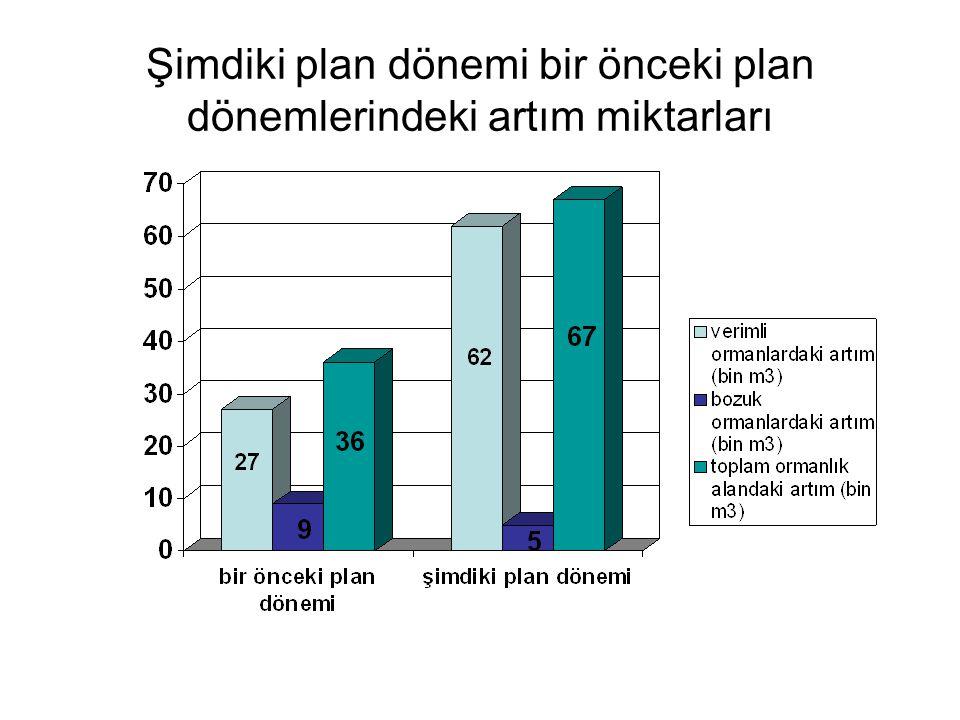 Şimdiki plan dönemi bir önceki plan dönemlerindeki artım miktarları