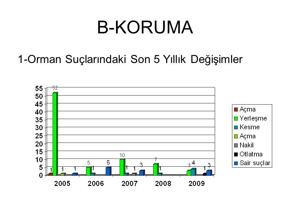 B-KORUMA 1-Orman Suçlarındaki Son 5 Yıllık Değişimler