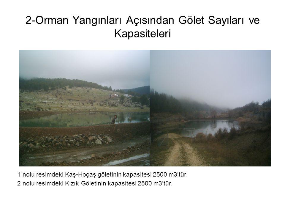 2-Orman Yangınları Açısından Gölet Sayıları ve Kapasiteleri 1 nolu resimdeki Kaş-Hoçaş göletinin kapasitesi 2500 m3'tür. 2 nolu resimdeki Kızık Göleti