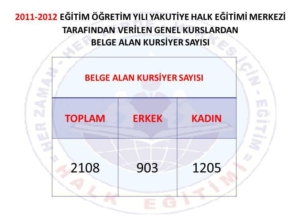 2011-2012 EĞİTİM ÖĞRETİM YILI YAKUTİYE HALK EĞİTİMİ MERKEZİ TARAFINDAN VERİLEN GENEL KURSLARDAN BELGE ALAN KURSİYER SAYISI TOPLAMERKEKKADIN 21089031205