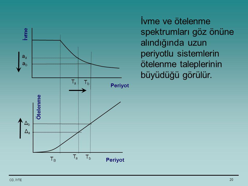 CD, İYTE 20 İvme ve ötelenme spektrumları göz önüne alındığında uzun periyotlu sistemlerin ötelenme taleplerinin büyüdüğü görülür. a TaTa abab TbTb İv