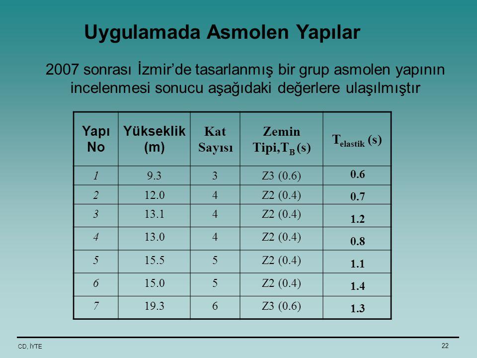 CD, İYTE 22 2007 sonrası İzmir'de tasarlanmış bir grup asmolen yapının incelenmesi sonucu aşağıdaki değerlere ulaşılmıştır Yapı No Yükseklik (m) Kat S