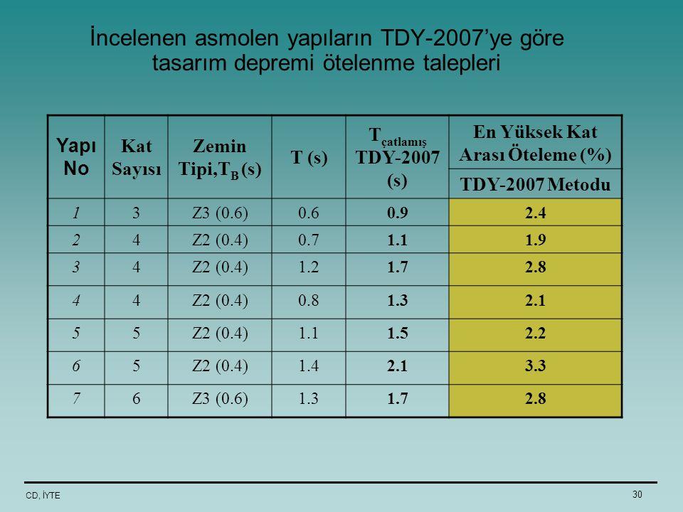 CD, İYTE 30 İncelenen asmolen yapıların TDY-2007'ye göre tasarım depremi ötelenme talepleri Yapı No Kat Sayısı Zemin Tipi,T B (s) T (s) T çatlamış TDY