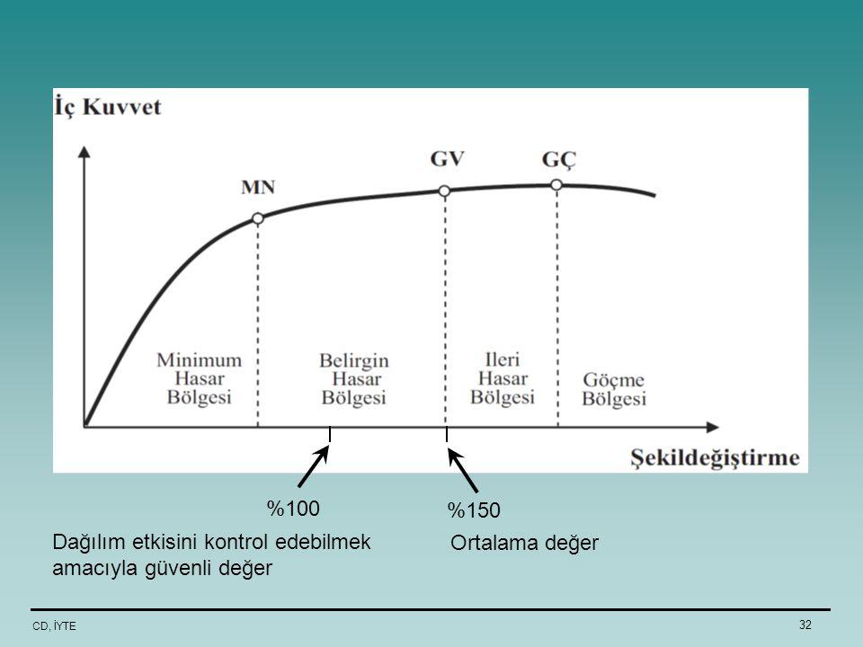 CD, İYTE 32 %150 Ortalama değer %100 Dağılım etkisini kontrol edebilmek amacıyla güvenli değer
