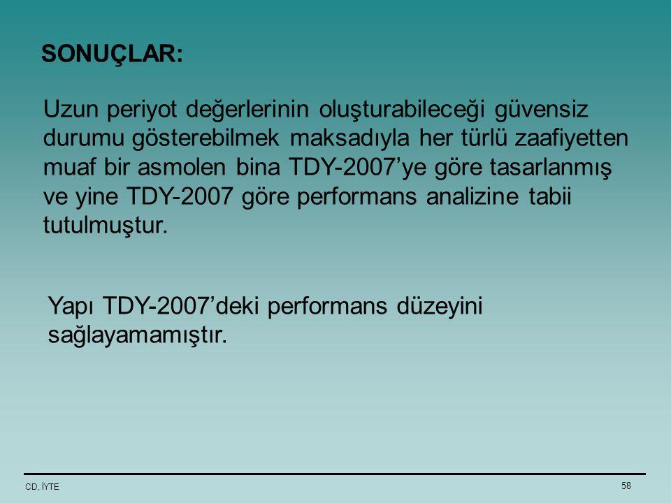 CD, İYTE 58 Uzun periyot değerlerinin oluşturabileceği güvensiz durumu gösterebilmek maksadıyla her türlü zaafiyetten muaf bir asmolen bina TDY-2007'y