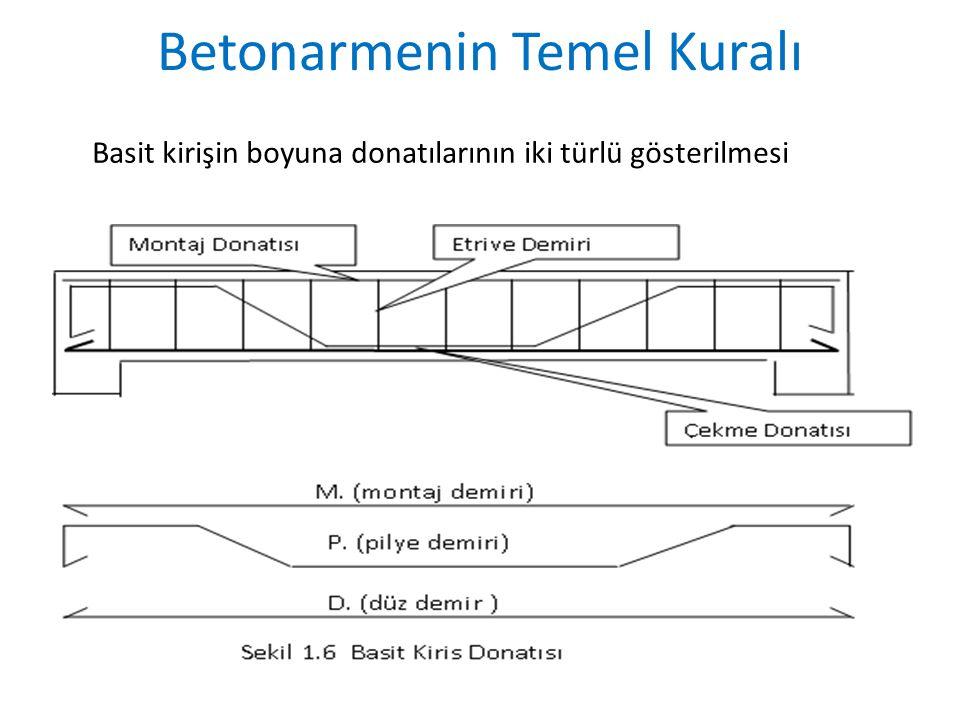 Basit kirişin boyuna donatılarının iki türlü gösterilmesi Betonarmenin Temel Kuralı