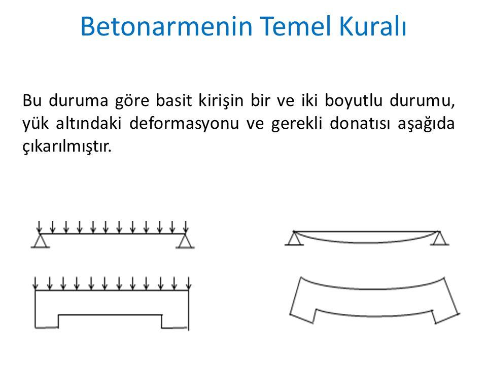 Bu duruma göre basit kirişin bir ve iki boyutlu durumu, yük altındaki deformasyonu ve gerekli donatısı aşağıda çıkarılmıştır. Betonarmenin Temel Kural