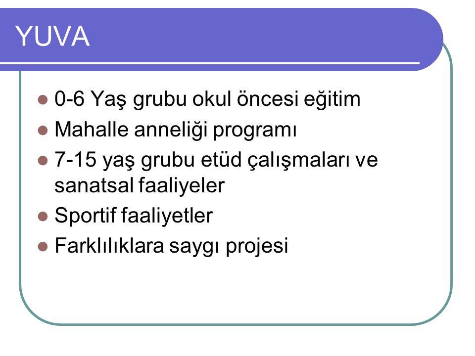 YUVA 0-6 Yaş grubu okul öncesi eğitim Mahalle anneliği programı 7-15 yaş grubu etüd çalışmaları ve sanatsal faaliyeler Sportif faaliyetler Farklılıklara saygı projesi