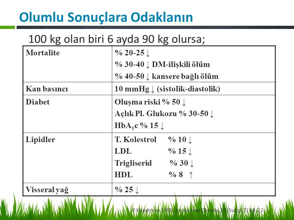 100 kg olan biri 6 ayda 90 kg olursa; Mortalite% 20-25 ↓ % 30-40 ↓ DM-ilişkili ölüm % 40-50 ↓ kansere bağlı ölüm Kan basıncı10 mmHg ↓ (sistolik-diastolik) DiabetOluşma riski % 50 ↓ Açlık Pl.