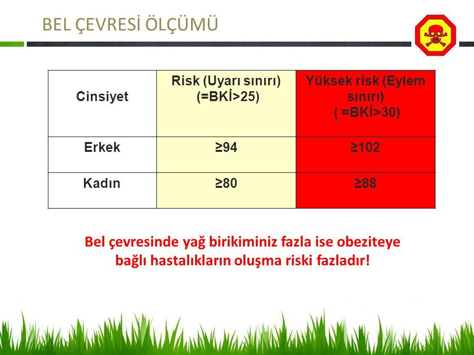 BEL ÇEVRESİ ÖLÇÜMÜ Cinsiyet Risk (Uyarı sınırı) (=BKİ>25) Yüksek risk (Eylem sınırı) ( =BKİ>30) Erkek≥94≥102 Kadın≥80≥88 Bel çevresinde yağ birikiminiz fazla ise obeziteye bağlı hastalıkların oluşma riski fazladır!