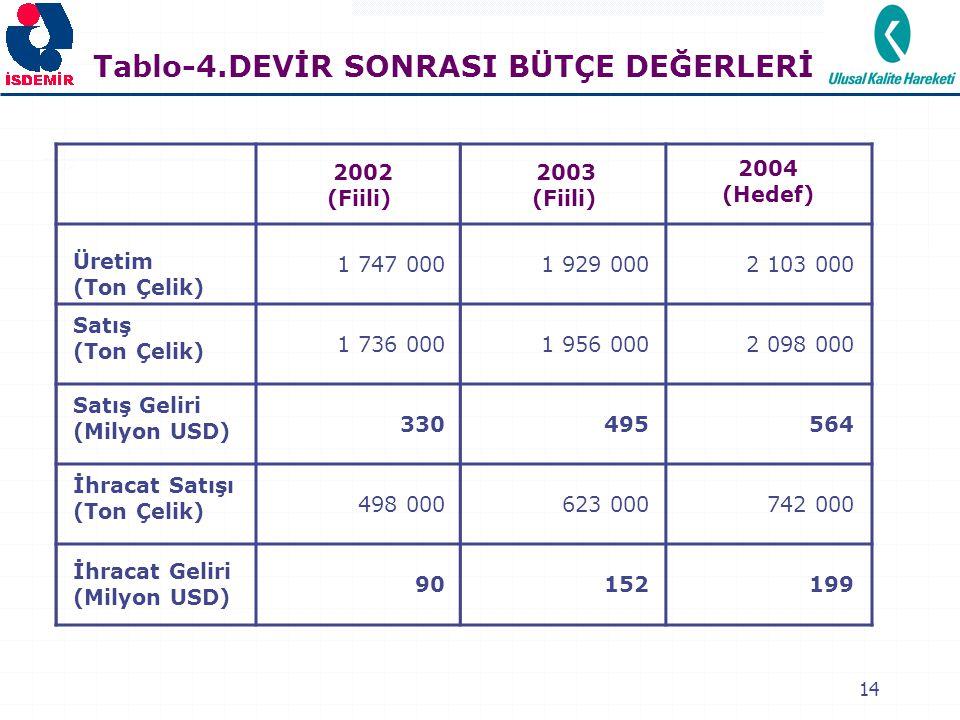 14 Tablo-4.DEVİR SONRASI BÜTÇE DEĞERLERİ 2002 (Fiili) 2003 (Fiili) 2004 (Hedef) Üretim (Ton Çelik) 1 747 0001 929 0002 103 000 Satış (Ton Çelik) 1 736