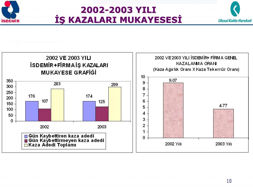 18 2002-2003 YILI İŞ KAZALARI MUKAYESESİ