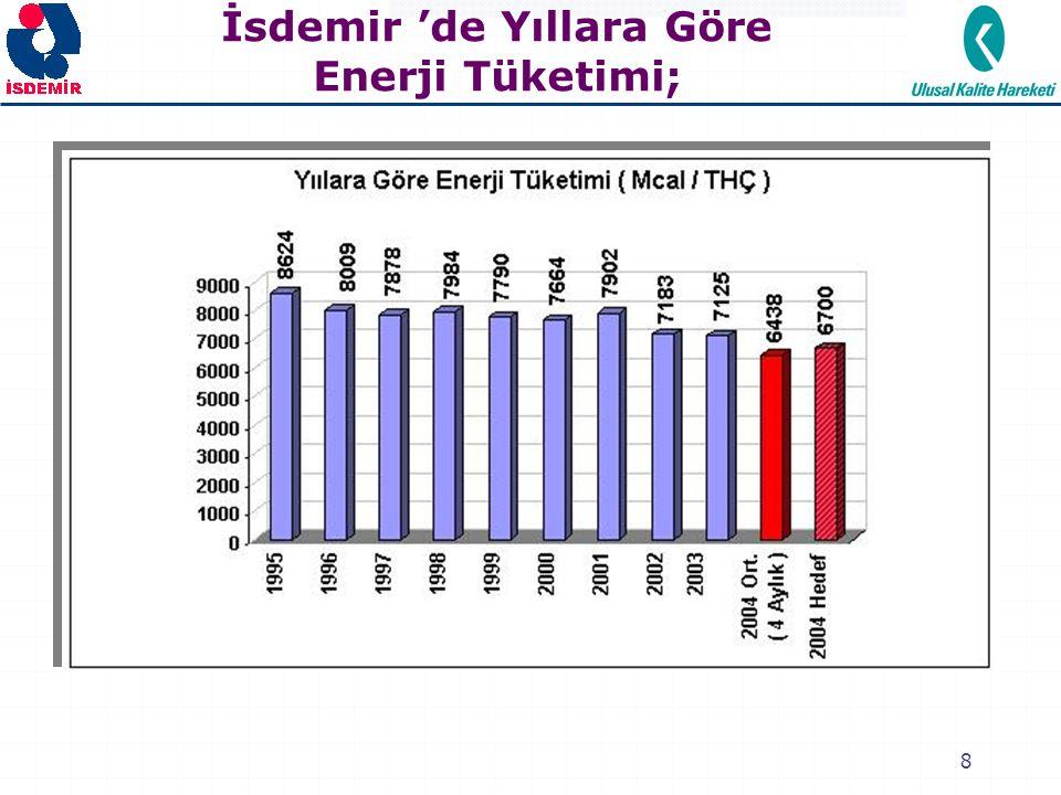 9 2002 yılında: 2001 yılına göre % 9 enerji tasarrufu sağlanmıştır.