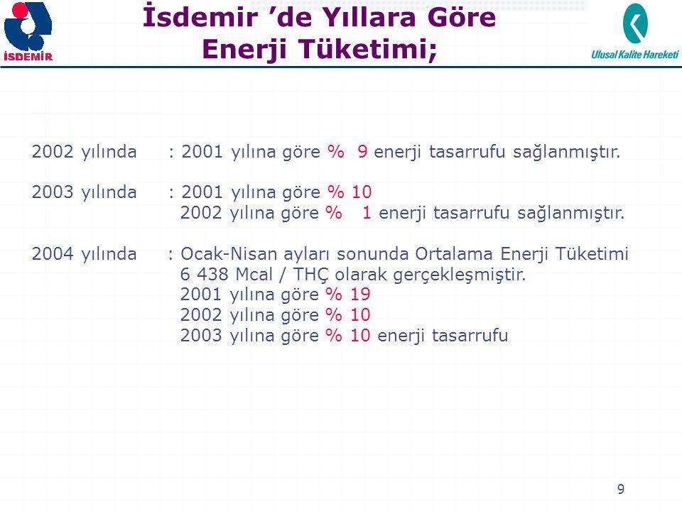 9 2002 yılında: 2001 yılına göre % 9 enerji tasarrufu sağlanmıştır. 2003 yılında: 2001 yılına göre % 10 2002 yılına göre % 1 enerji tasarrufu sağlanmı