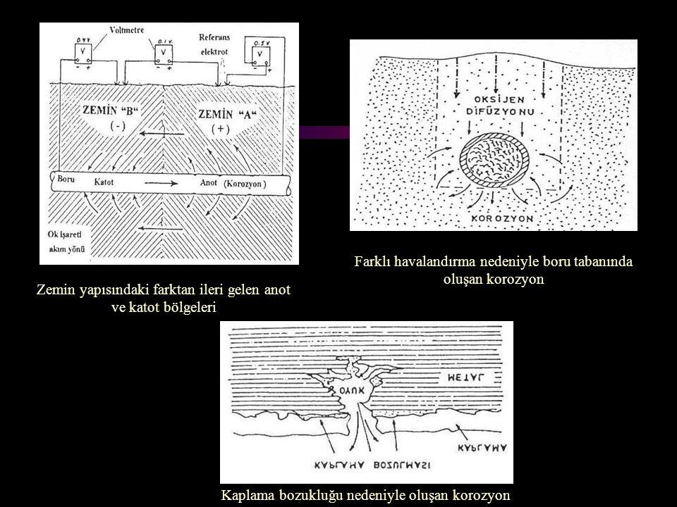 Kaplama bozukluğu nedeniyle oluşan korozyon Zemin yapısındaki farktan ileri gelen anot ve katot bölgeleri Farklı havalandırma nedeniyle boru tabanında