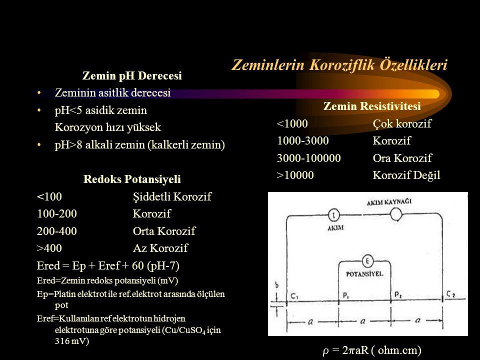Zeminlerin Koroziflik Özellikleri Zemin pH Derecesi Zeminin asitlik derecesi pH<5 asidik zemin Korozyon hızı yüksek pH>8 alkali zemin (kalkerli zemin)