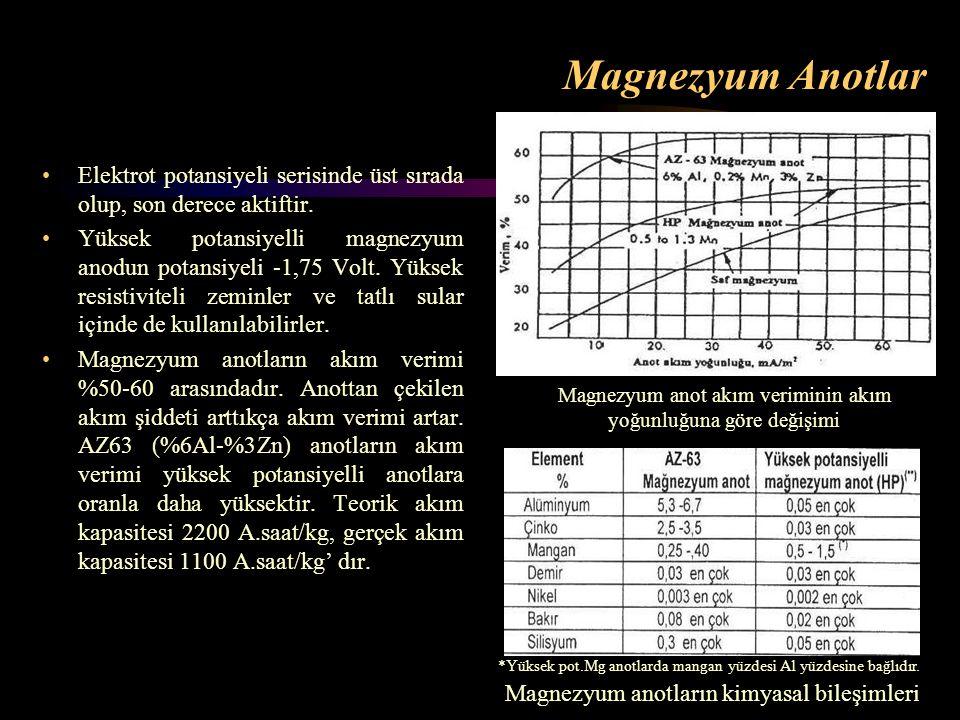 Magnezyum Anotlar Elektrot potansiyeli serisinde üst sırada olup, son derece aktiftir. Yüksek potansiyelli magnezyum anodun potansiyeli -1,75 Volt. Yü
