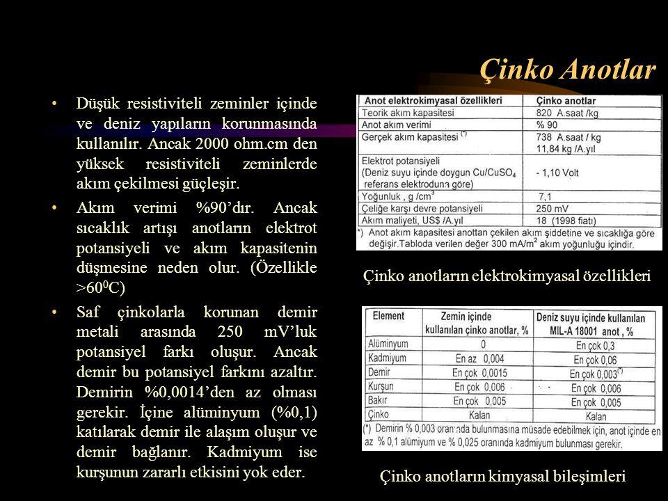 Çinko Anotlar Düşük resistiviteli zeminler içinde ve deniz yapıların korunmasında kullanılır. Ancak 2000 ohm.cm den yüksek resistiviteli zeminlerde ak