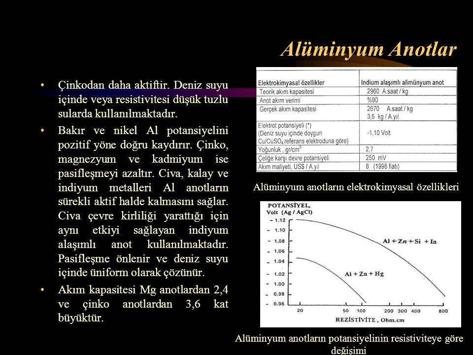 Alüminyum Anotlar Çinkodan daha aktiftir. Deniz suyu içinde veya resistivitesi düşük tuzlu sularda kullanılmaktadır. Bakır ve nikel Al potansiyelini p