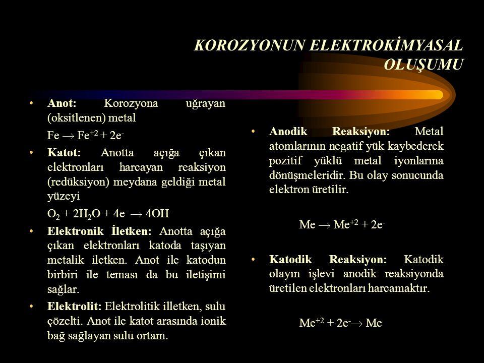 Anot: Korozyona uğrayan (oksitlenen) metal Fe  Fe +2 + 2e - Katot: Anotta açığa çıkan elektronları harcayan reaksiyon (redüksiyon) meydana geldiği me
