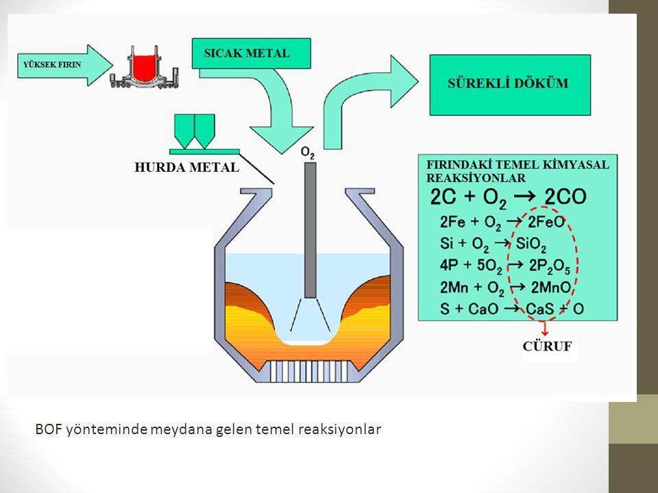 BOF yönteminde meydana gelen temel reaksiyonlar