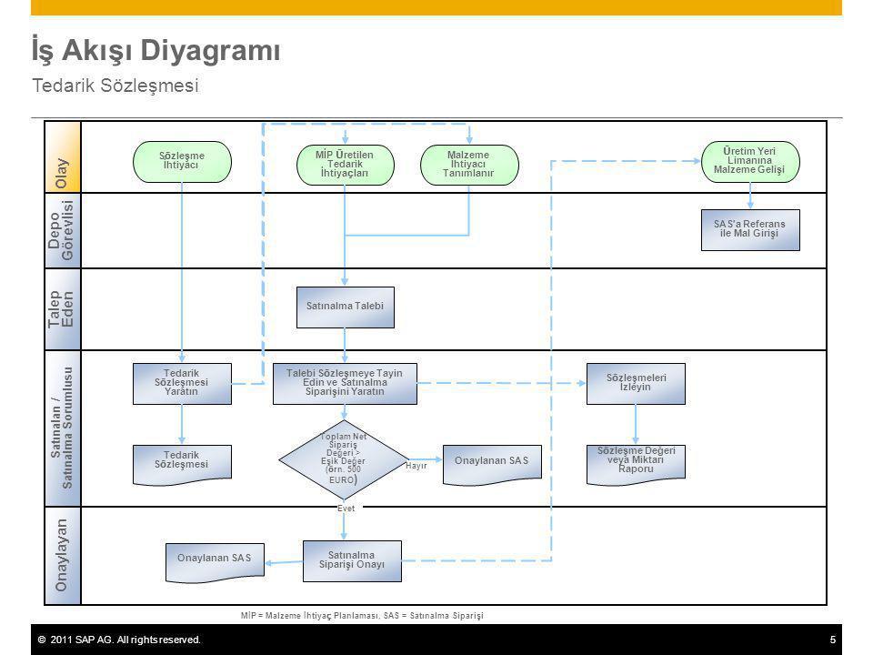 ©2011 SAP AG. All rights reserved.5 İş Akışı Diyagramı Tedarik Sözleşmesi Satınalan / Satınalma Sorumlusu Olay Tedarik Sözleşmesi Yaratın MİP Üretilen