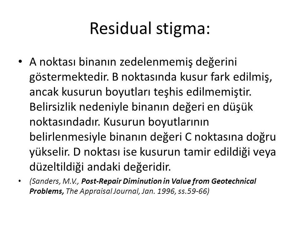 Residual stigma: A noktası binanın zedelenmemiş değerini göstermektedir. B noktasında kusur fark edilmiş, ancak kusurun boyutları teşhis edilmemiştir.
