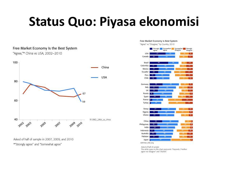Status Quo: Meraların trajedisi Rekabet ve tüketim odaklı kültür Artan gelir ve sınai ürünlerin düşen fiyatları tüketimi besliyor.