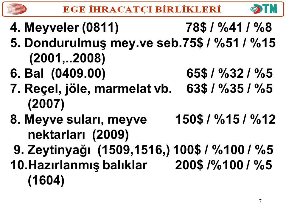 4. Meyveler (0811) 78$ / %41 / %8 5. Dondurulmuş mey.ve seb.75$ / %51 / %15 (2001,..2008) 6. Bal (0409.00) 65$ / %32 / %5 7. Reçel, jöle, marmelat vb.
