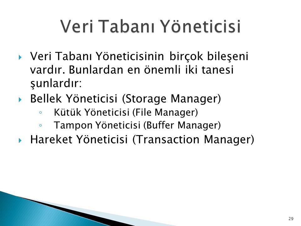  Veri Tabanı Yöneticisinin birçok bileşeni vardır. Bunlardan en önemli iki tanesi şunlardır:  Bellek Yöneticisi (Storage Manager) ◦ Kütük Yöneticisi