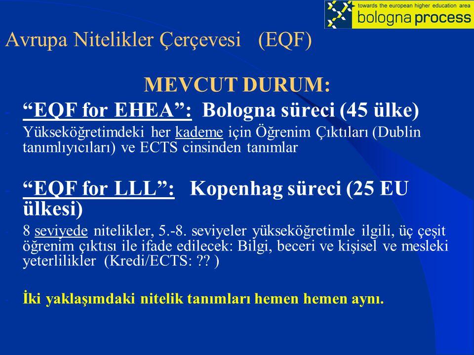 Avrupa Nitelikler Çerçevesi (EQF) MEVCUT DURUM: - EQF for EHEA : Bologna süreci (45 ülke) - Yükseköğretimdeki her kademe için Öğrenim Çıktıları (Dublin tanımlıyıcıları) ve ECTS cinsinden tanımlar - EQF for LLL : Kopenhag süreci (25 EU ülkesi) - 8 seviyede nitelikler, 5.-8.